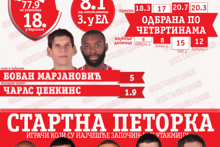 Red Star in Euroleague Infographic