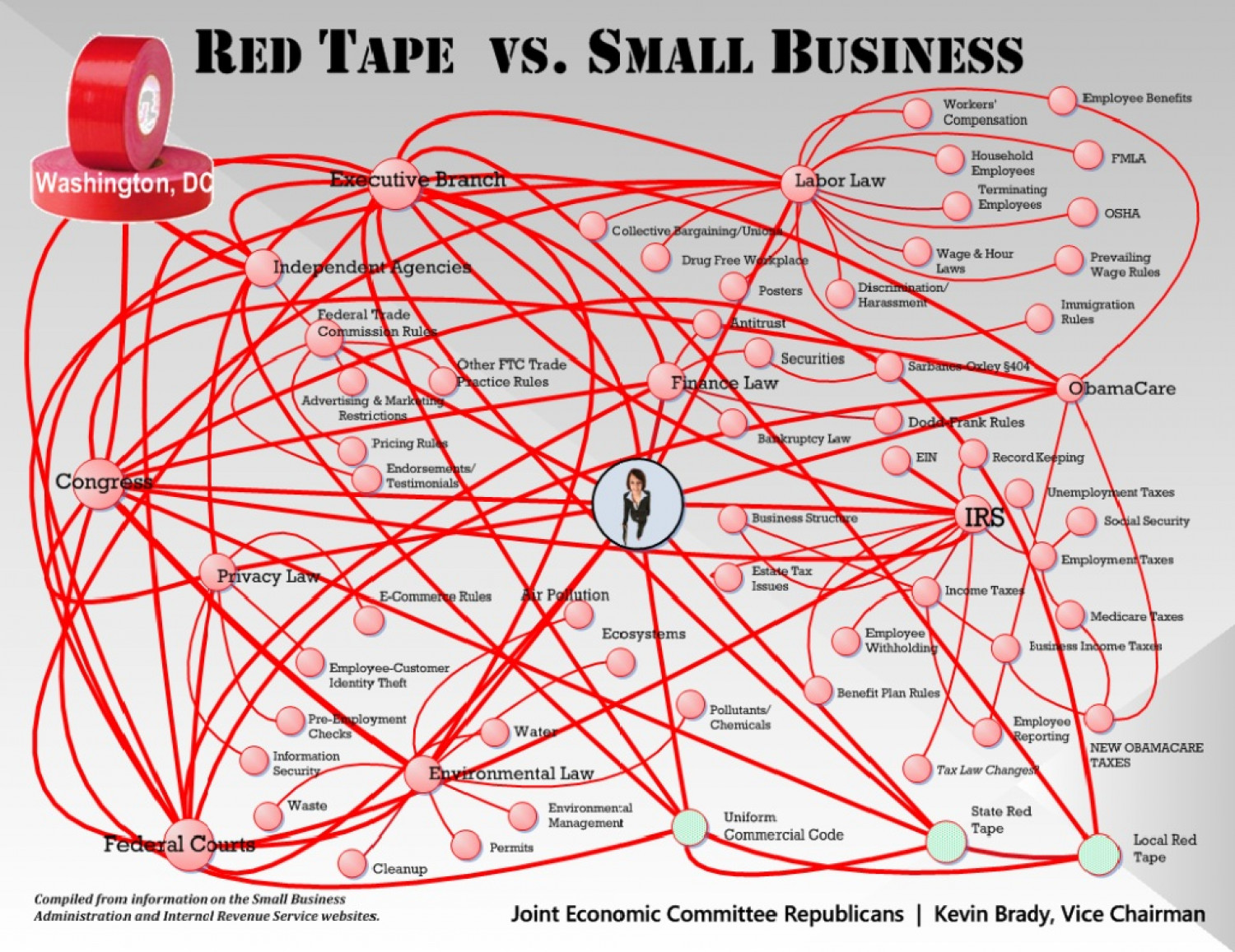 Red Tape vs. Small Business Infographic