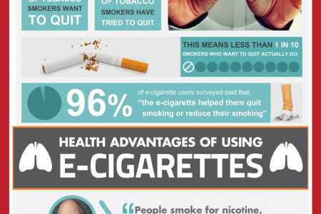 REDCIG - Electronic Cigarette UK Infographic