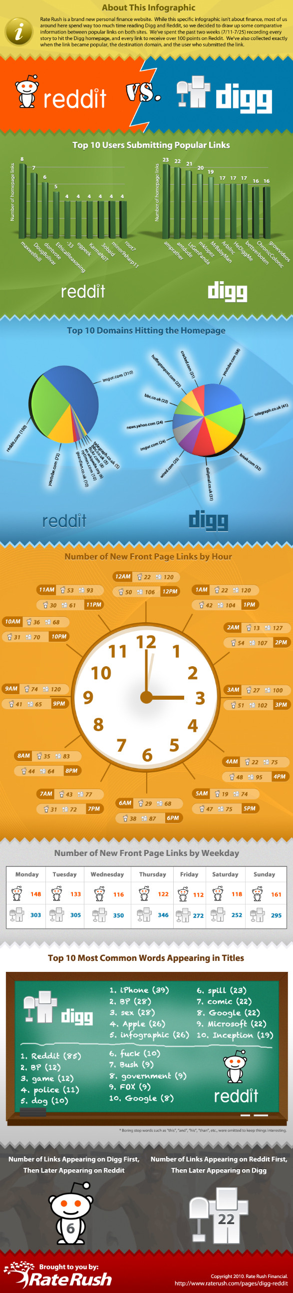 Reddit vs Digg stats
