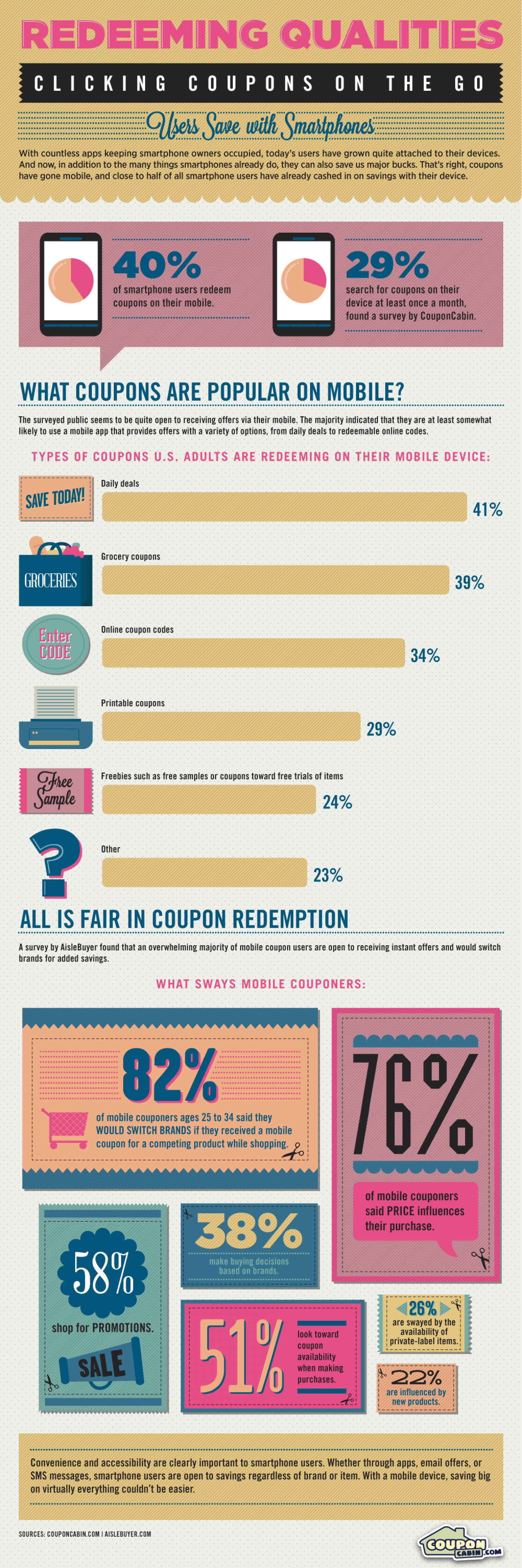 Redeeming Qualities: Clicking Coupons on the Go Infographic