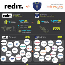 redIT + PROTGT | Infografa Infographic