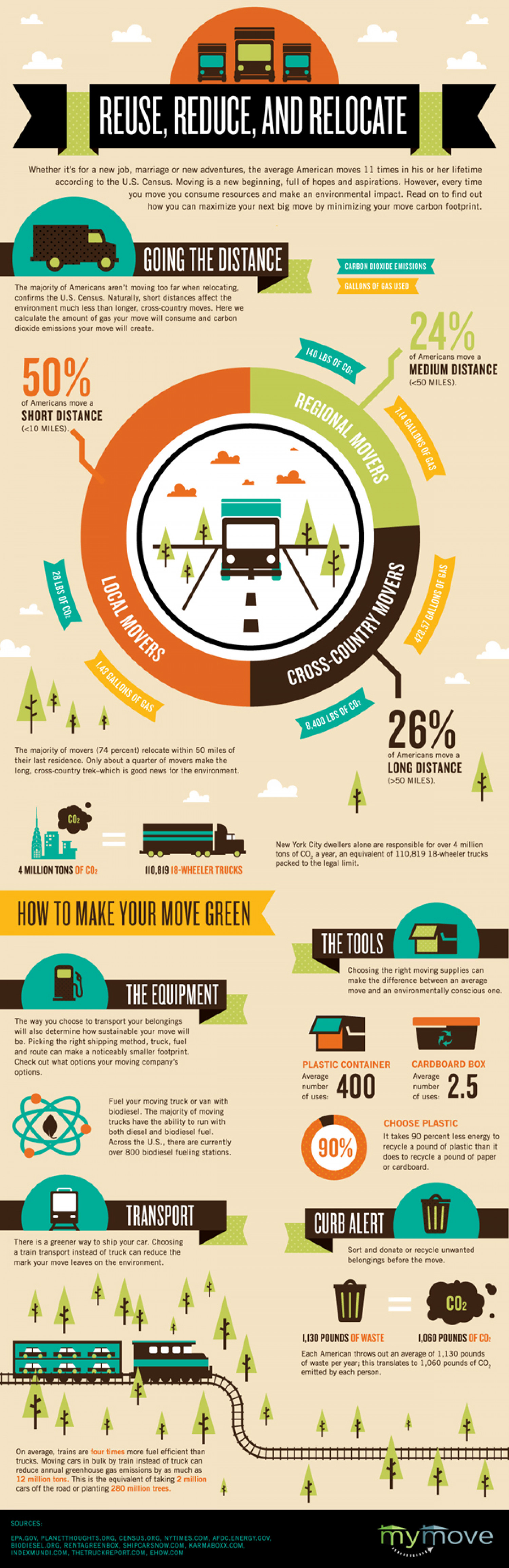 Reduce, Reuse, and Relocate Infographic