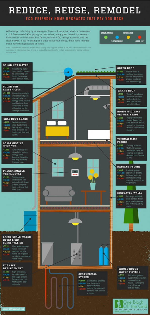 Reduce, Reuse, Remodel Infographic
