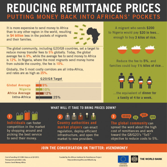 Reducing Remittance Prices: Putting Money Back into Africans