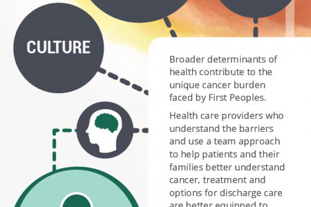 Reducing the impact of cancer among First Nations, Inuit and Métis Infographic