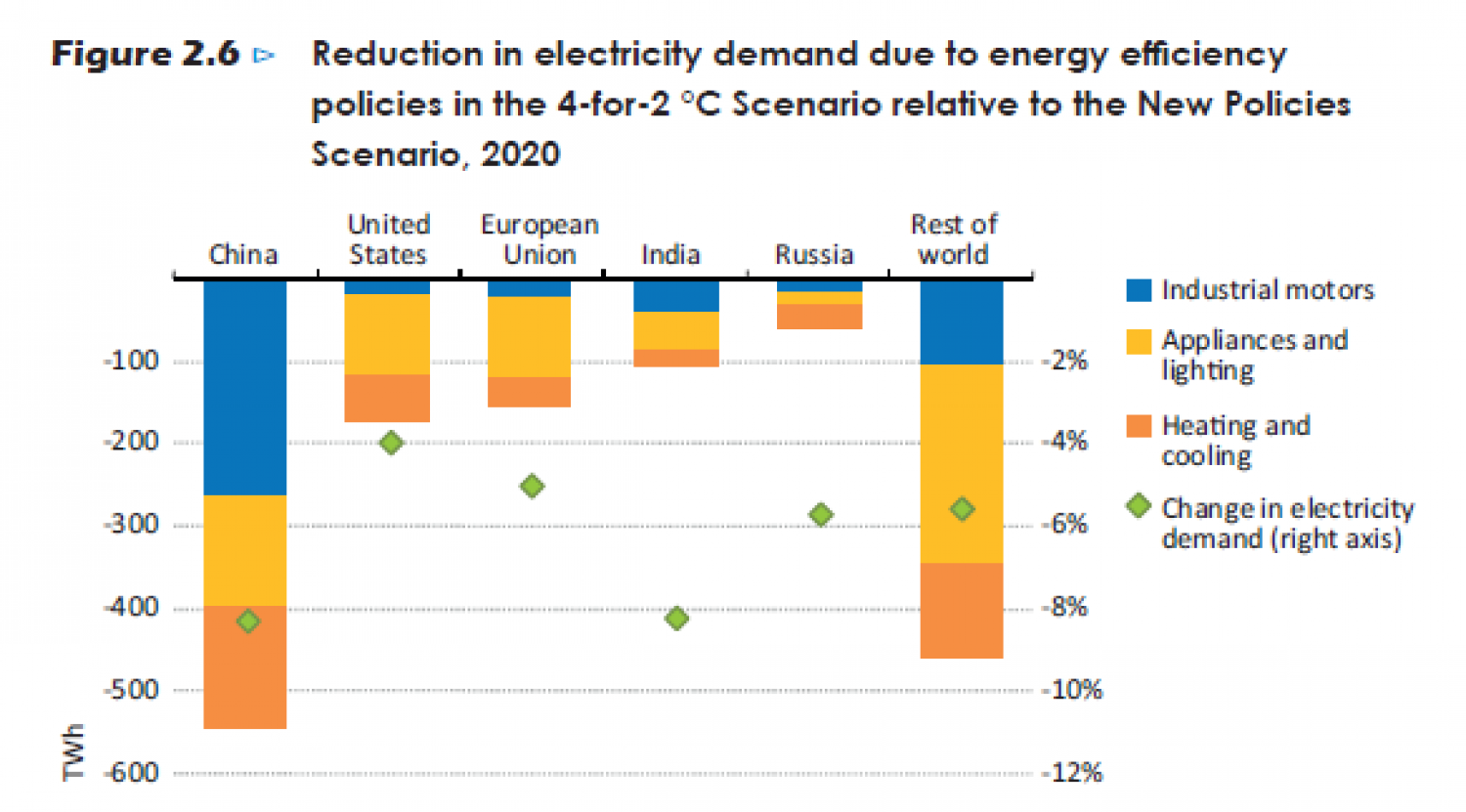 Reduction in electricity demand due to energy efficiency policies in the 4-for-2°C Scenario Infographic