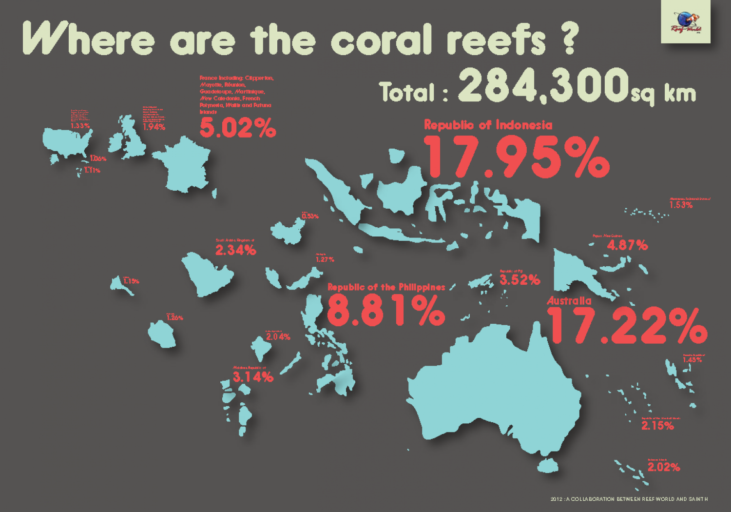 reef world Infographic