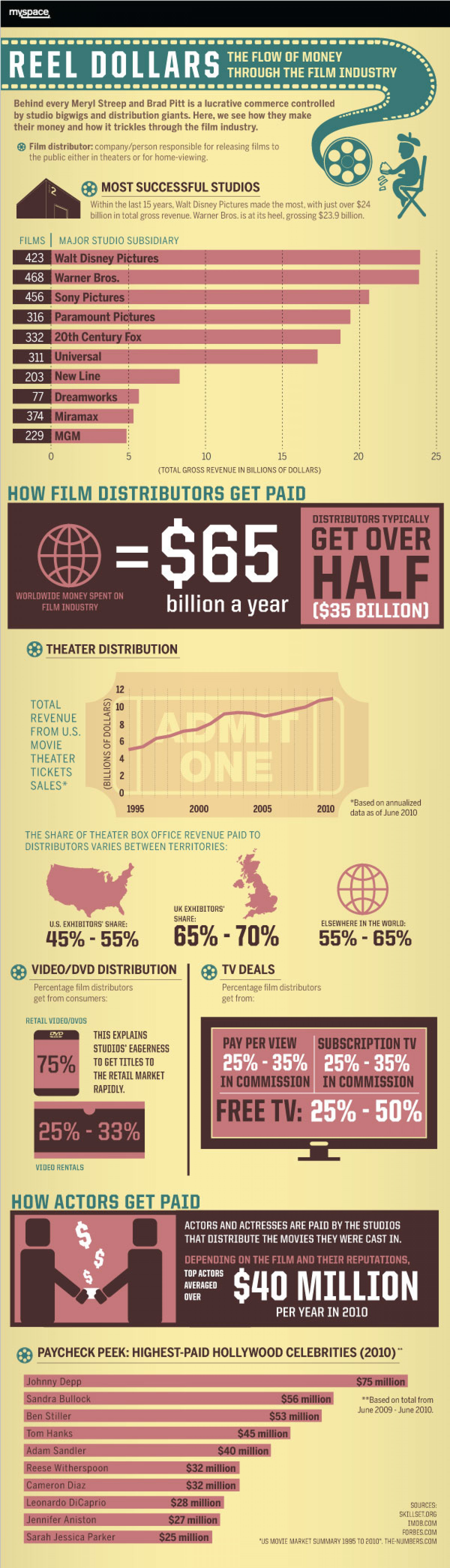 Reel Dollars Infographic