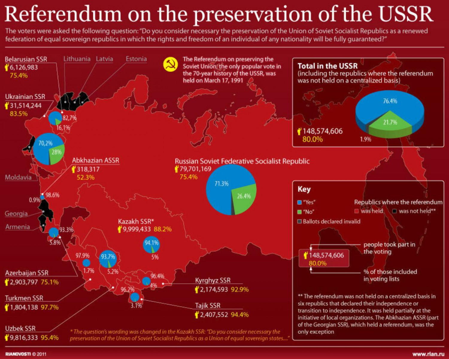 Referendum on the preservation of the USSR Infographic