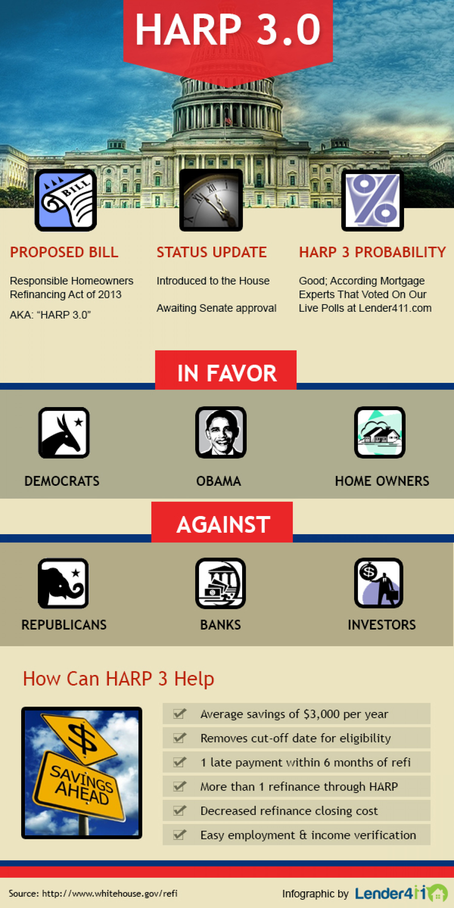 Refinance Makeover - HARP 3.0 Infographic