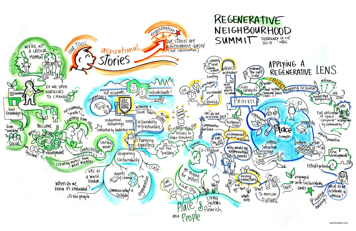 Regenerative Neighborhoods- Our Stories Infographic