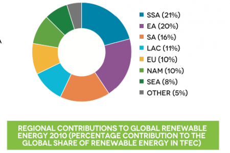 Regional contributions to global renewable energy 2010 (% contribution to the global share of renewable energ in TFEC) Infographic