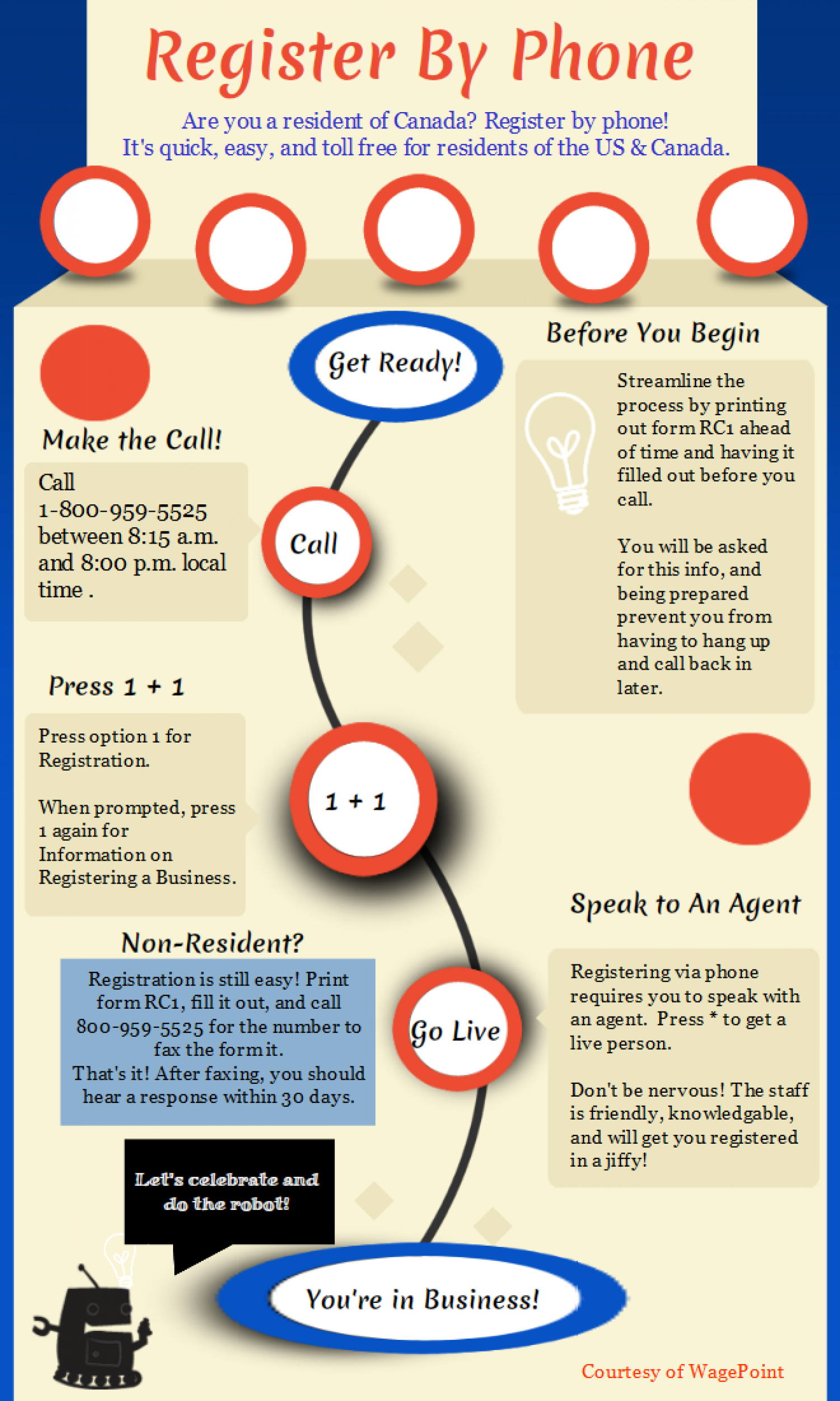 Registering a Business in Canada By Phone Infographic