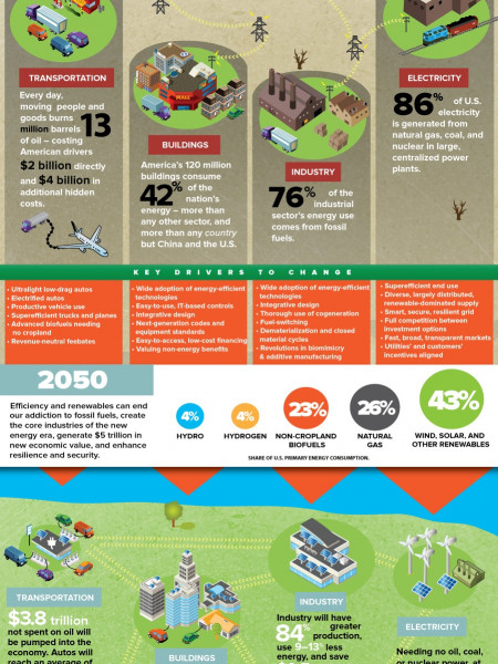 Reinventing Fire: Five Interesting Facts About Our Energy-Hogging Economy Infographic