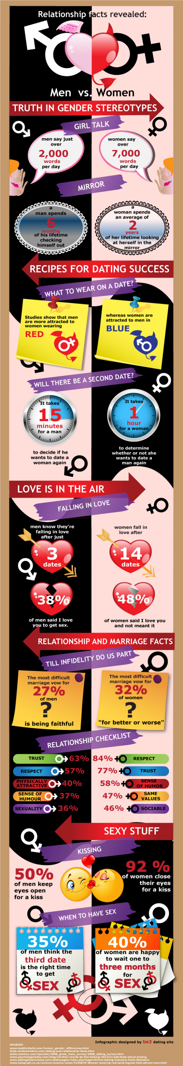 Relationship facts revealed: Men vs. Women