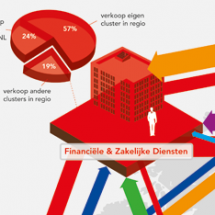 Relative cash value Economic Affairs Amsterdam Infographic