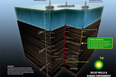 Relief Wells and Subsea Containment Infographic