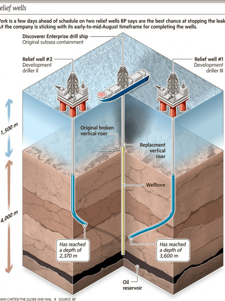 Relief Wells Infographic