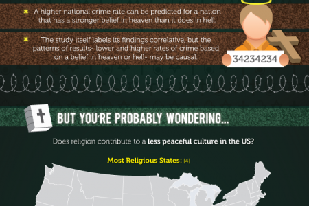 Religion and Crime: Is There a Correlation? Infographic