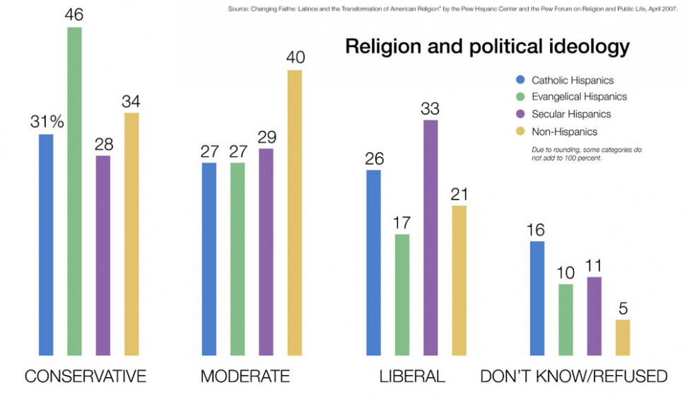 Religion and Politics Infographic
