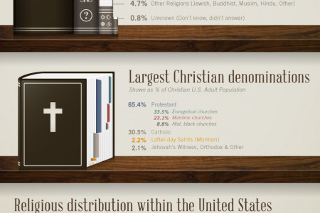 Religion in America Infographic