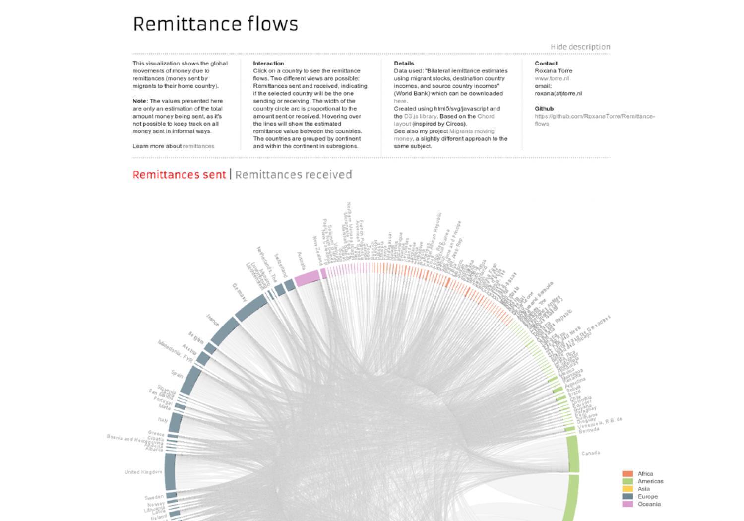 Remittance flows Infographic