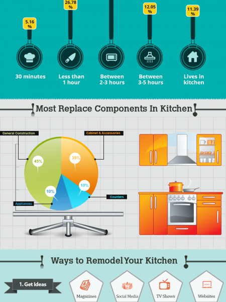 Remodeling Your Kitchen On A Sufficient Budget Infographic
