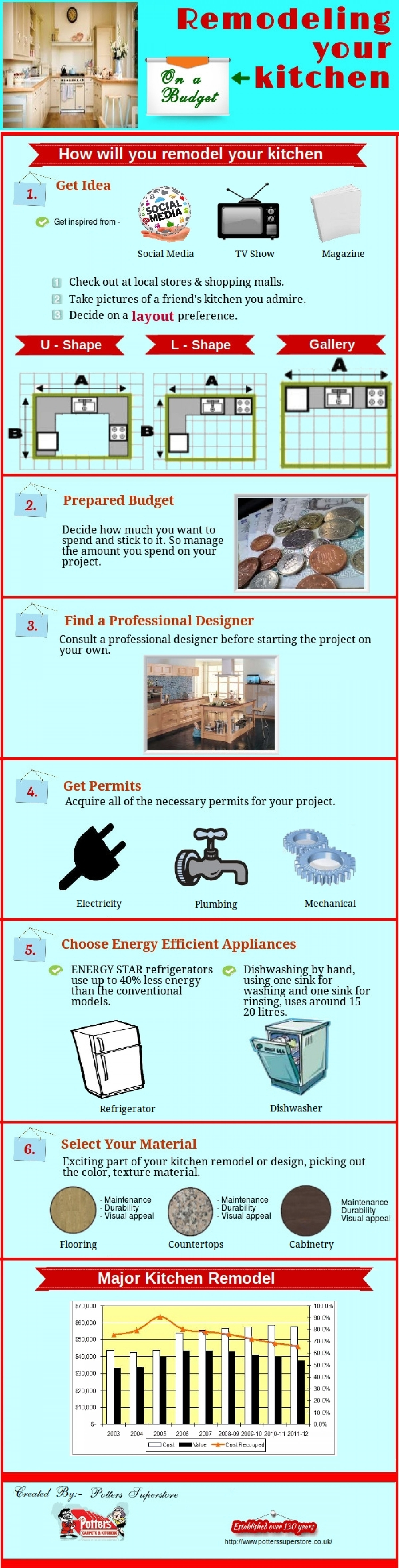 Remodeling Your Kitchen Infographic