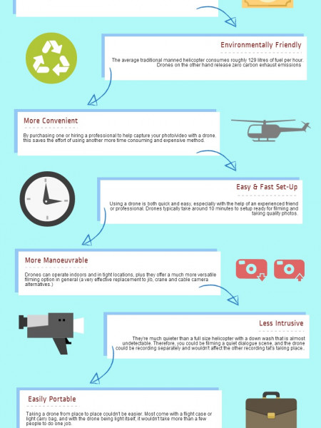 Remote Control Drones: Innovating Aerial Photography Infographic