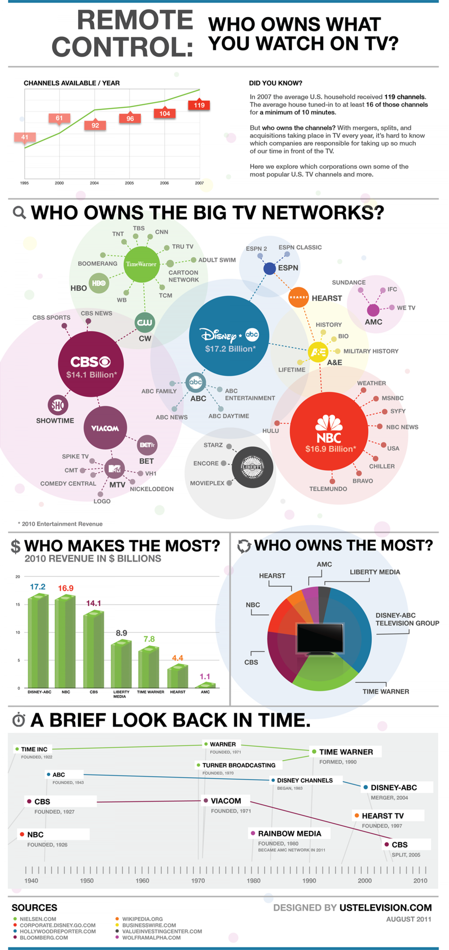 Remote Control: Who Owns What you Watch on T.V? Infographic