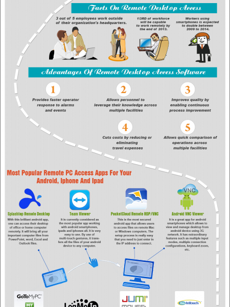 Remote PC Access Software To Make Your Life Easier Infographic