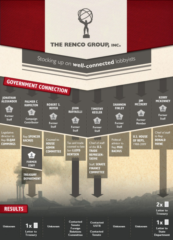 Renco Group Infographic