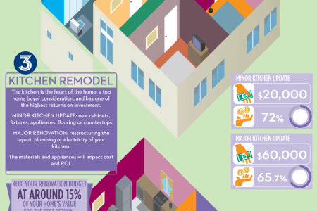 Renovations That Add Value to Your Home Infographic