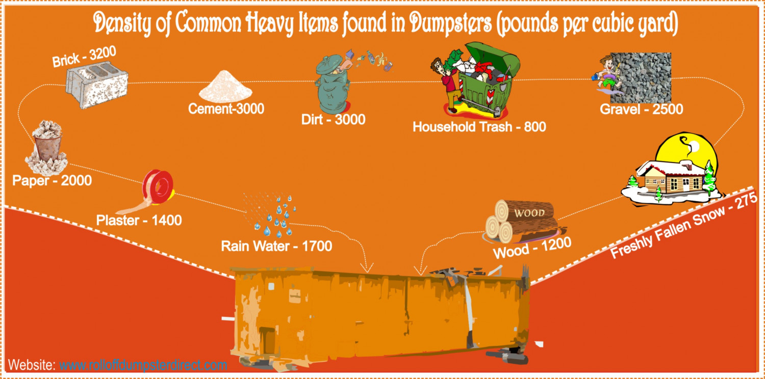 Density of Items Found in Dumpsters Infographic
