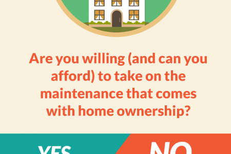 Rent or Buy a Home? Infographic