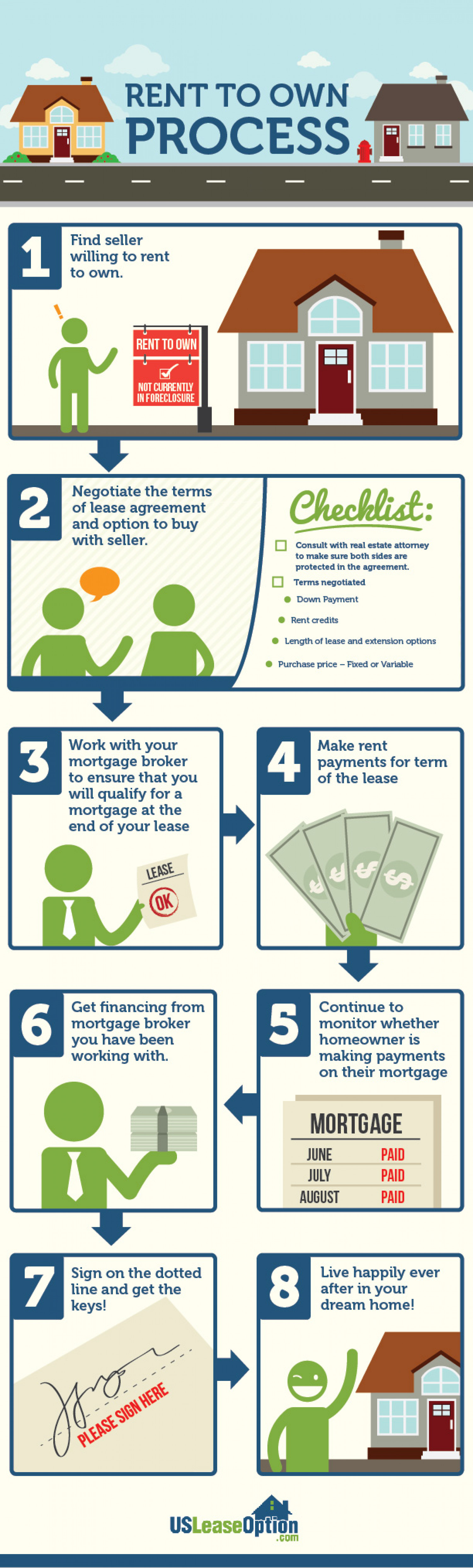 Rent to Own Process Infographic