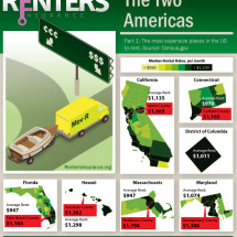 Renters Insurance the Two Americas  Infographic