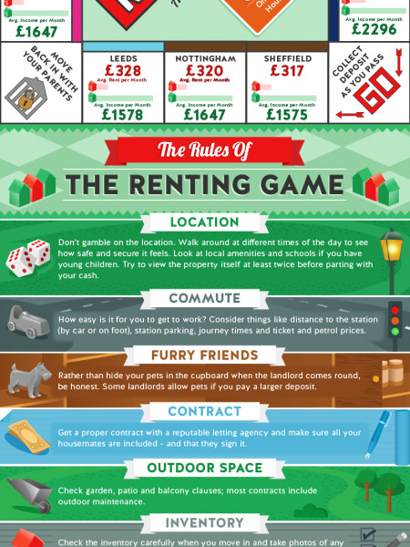 Renting Property In The UK - RENTOPOLY - A Game For Generation Rent Infographic
