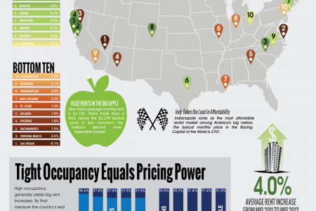 Rents are Heating Up! Infographic