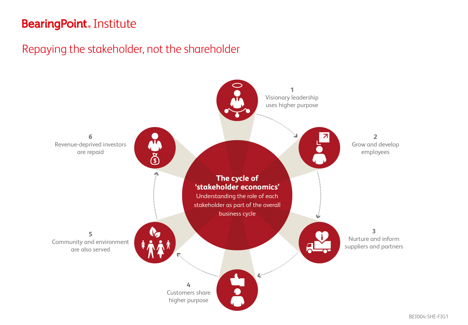 Repaying the Stakeholder, not the Shareholder Infographic