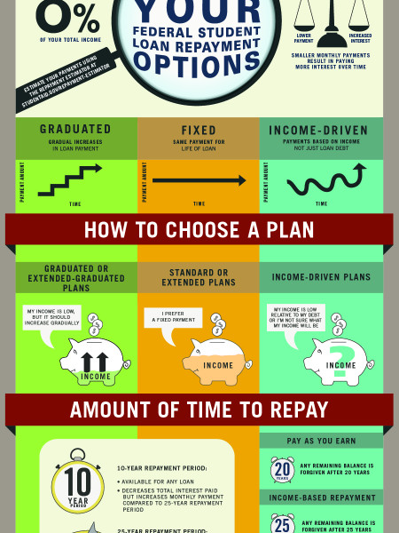 Repayment Plans Infographic