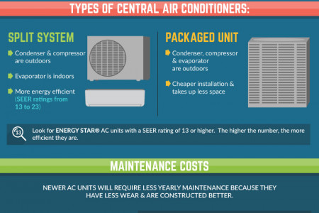 Replacing Your Old Air Conditioner Can Save You Money  Infographic