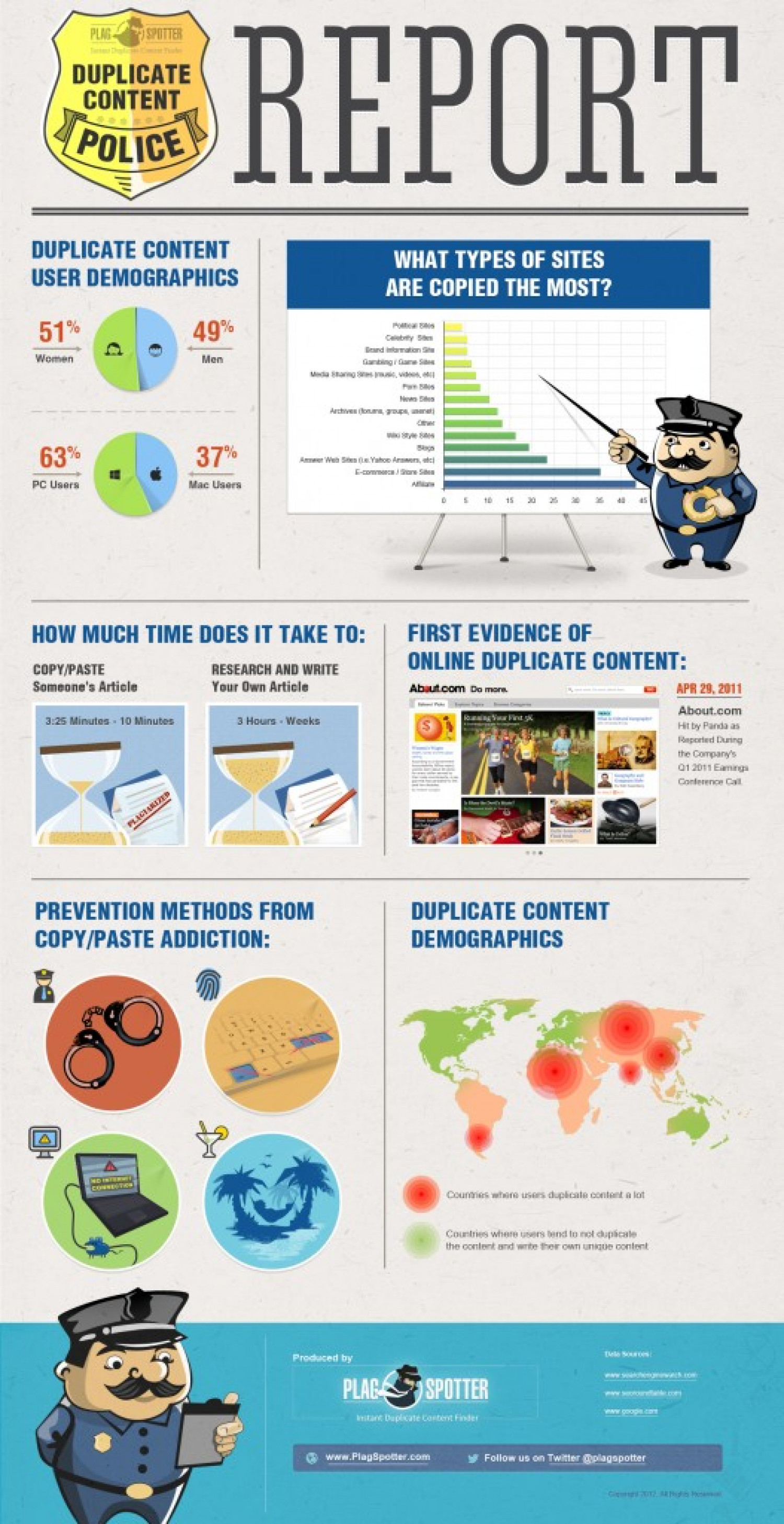 Report From the Duplicate Content Police  Infographic