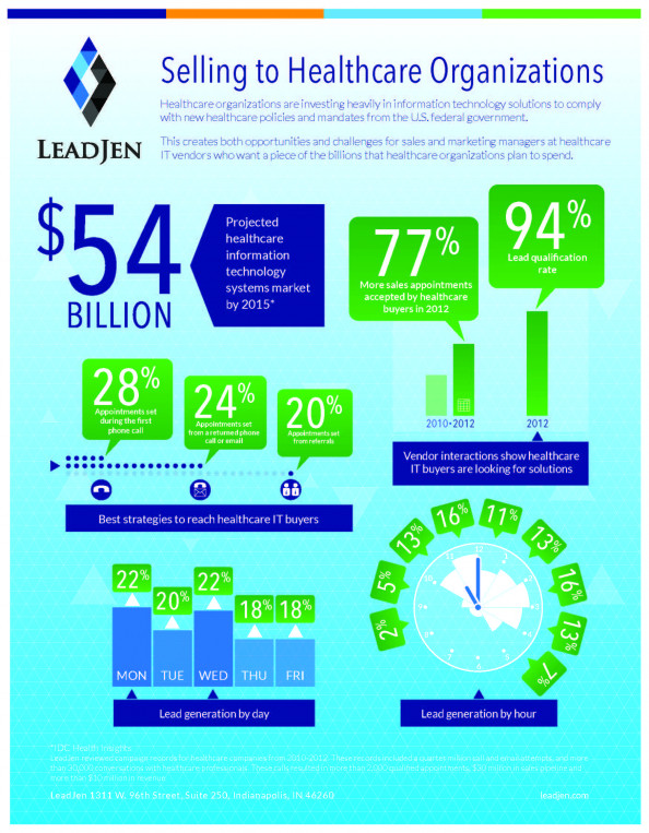 Report on Selling to Healthcare Organizations Infographic