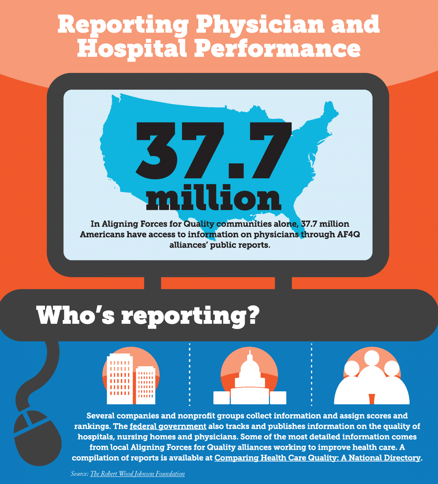 Reporting Physician and Hospital Performance Infographic
