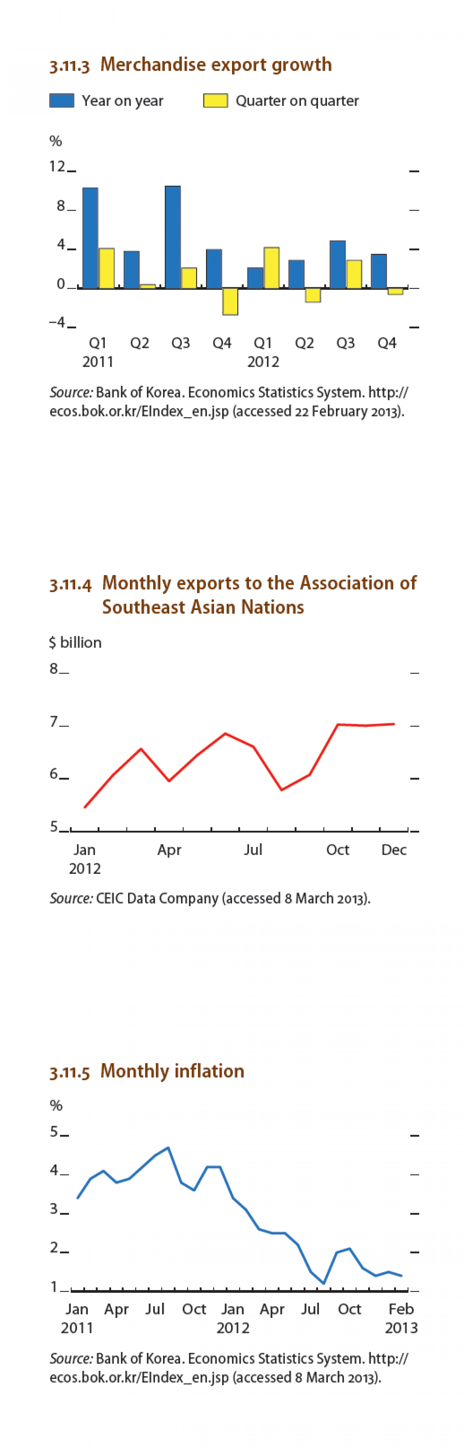 Republic of Korea :  GDP growth, Merchandise export growth, Monthly inflation Infographic