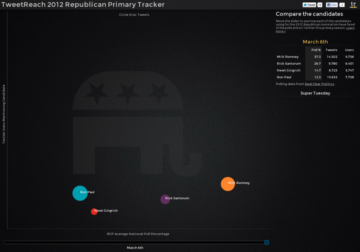 Republican Primary Tweet Tracker Infographic