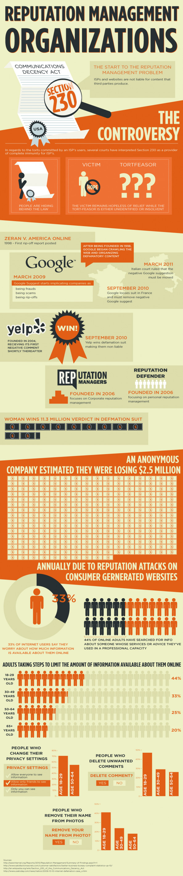 Reputation Management Organizations Infographic