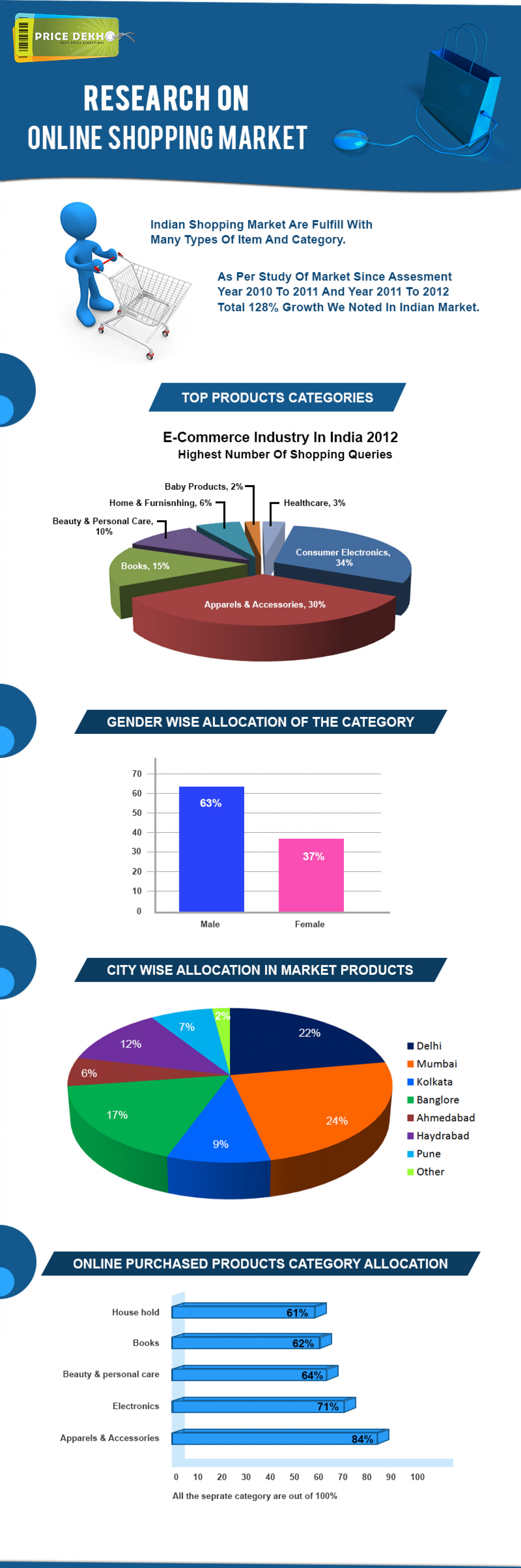 Research On Online Shopping Market Infographic